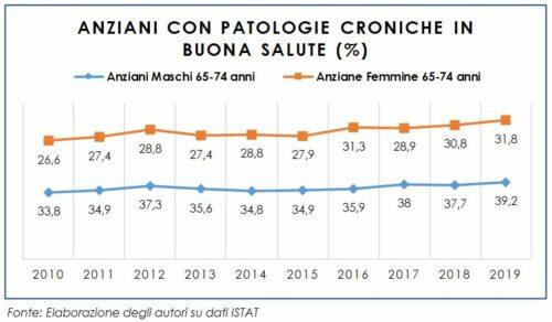 Anziani nella fascia d'età 65-74 anni con patologie croniche in buona salute: periodo 2010-2019