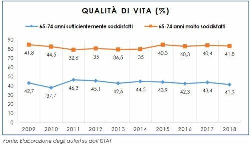 Qualità della vita degli anziani nella fascia d'età 65-74 anni: periodo 2010-2018