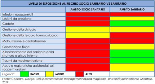 Confronto tra livello di esposizione al rischio in ambito socio sanitario e sanitario