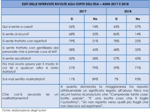 Esiti delle interviste rivolte agli ospiti dell'RSA dell'Istituto Redaelli di Milano. Comparazione dei dati 2017/2018