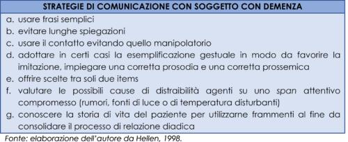 Esemplificazione di alcune strategie di comunicazioni efficace con soggetti affetti da demenza