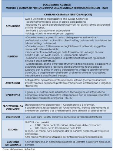 Funzioni e organizzazione delle Centrali Operative Territoriali